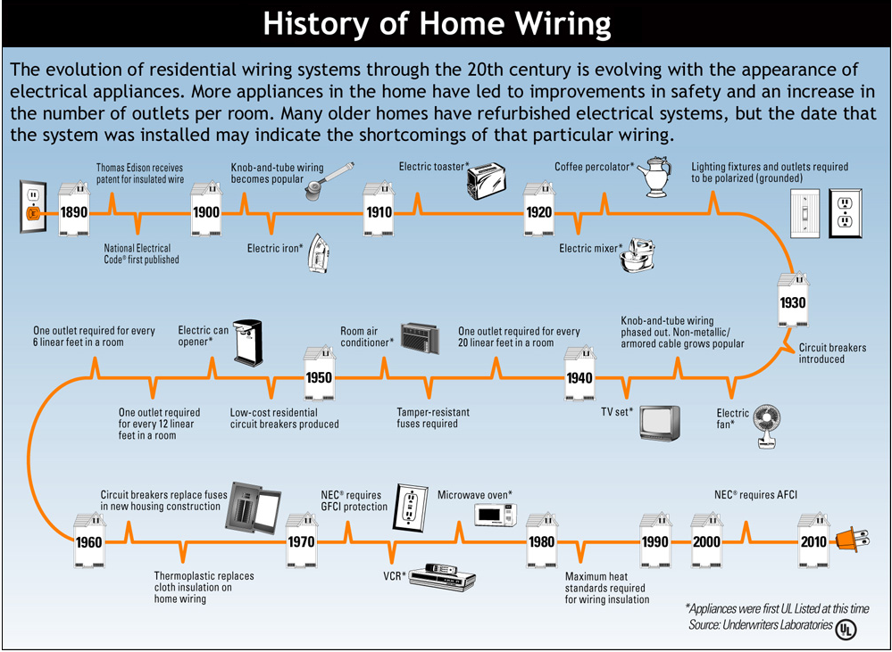 Residential Wiring History - Residential Electrical Symbols •